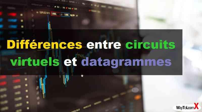 Différences entre circuits virtuels et datagrammes